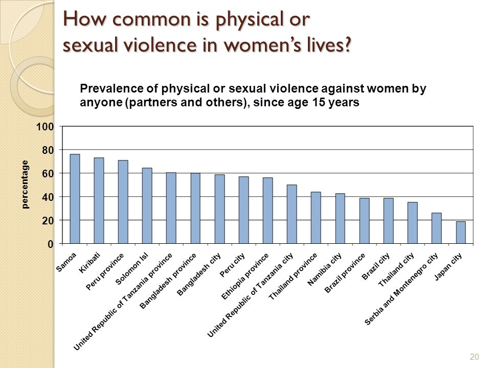 How common is physical or sexual violence in women's lives