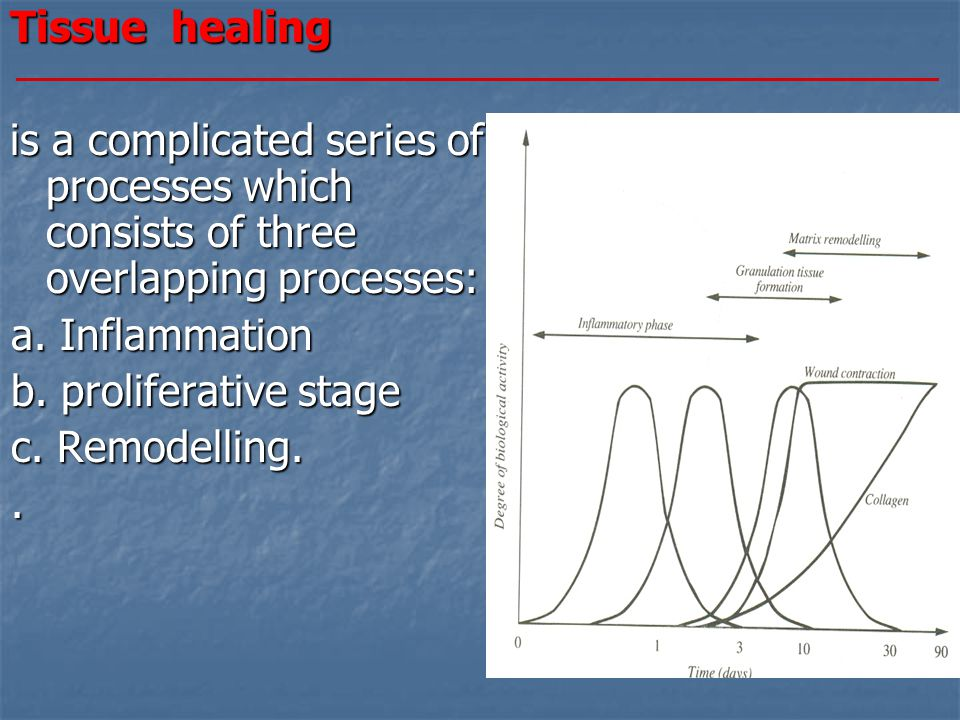 Tissue healing is a complicated series of processes which consists of three overlapping processes: