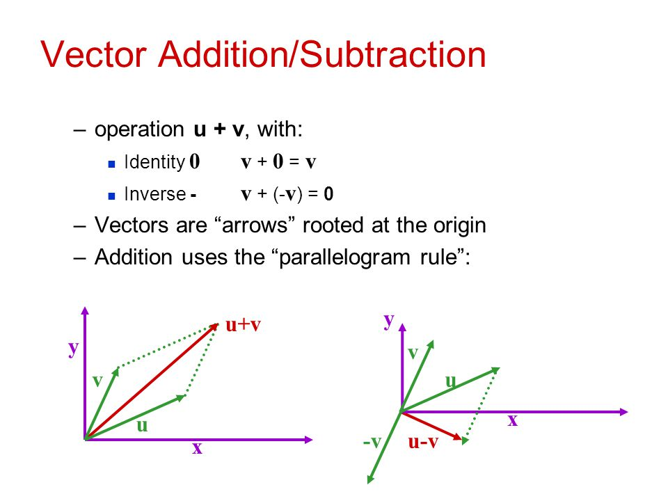 Vector Addition/Subtraction
