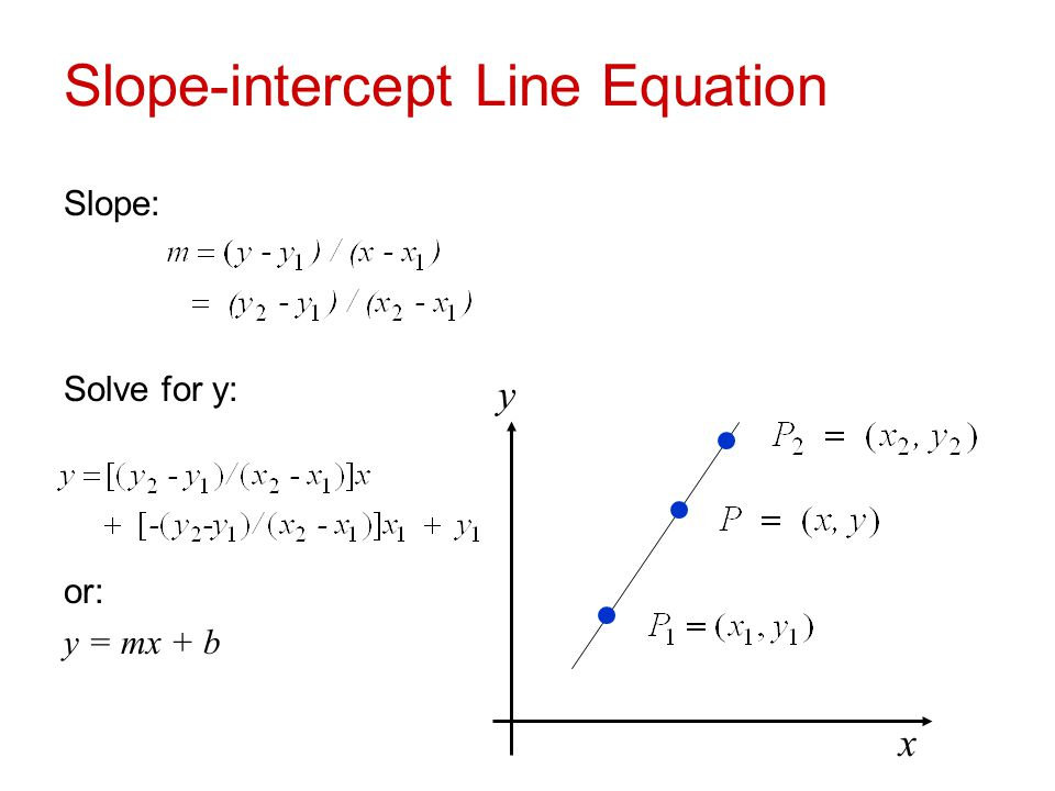 Slope-intercept Line Equation