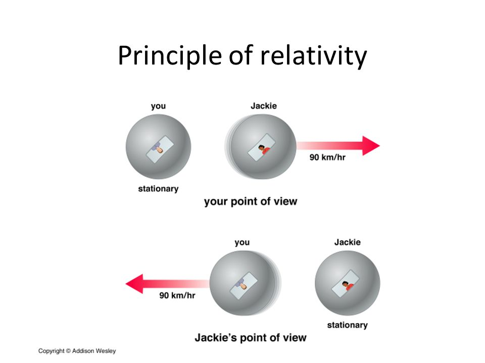 Principle of relativity