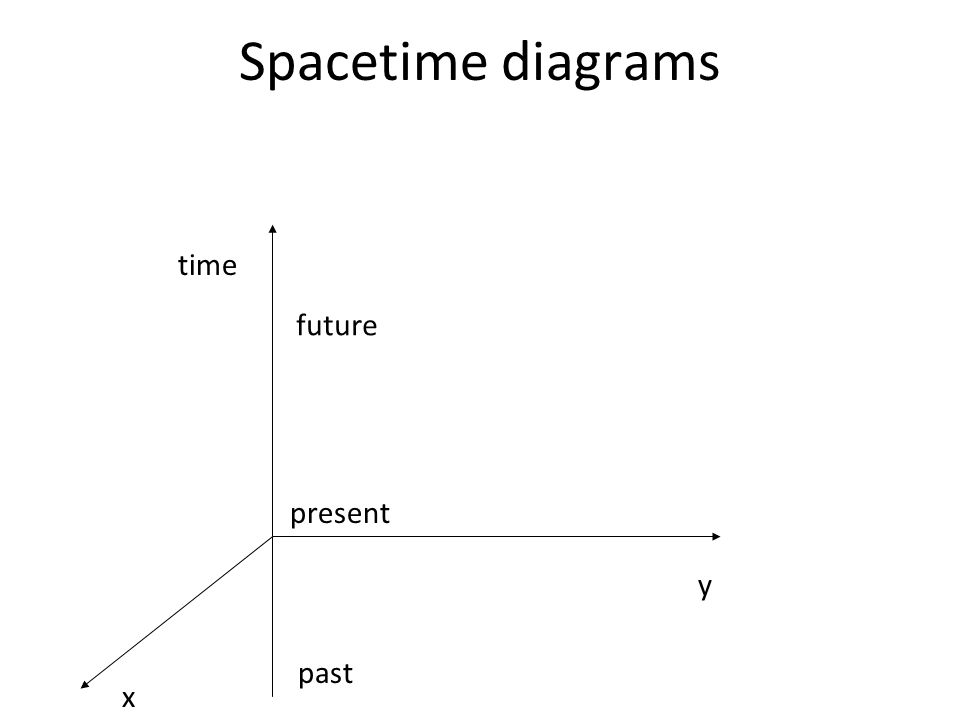 Spacetime diagrams time future present y past x