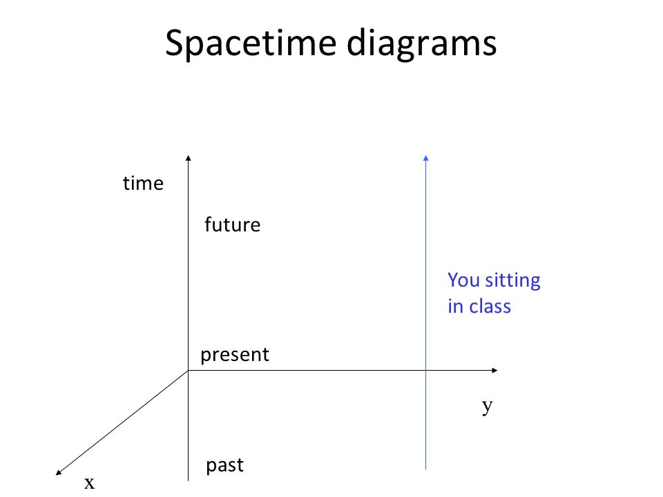 Spacetime diagrams time future You sitting in class present y past x