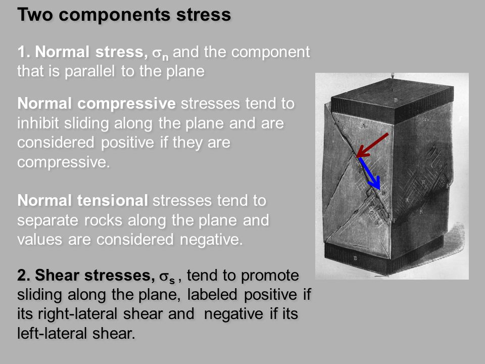 Two components stress 1. Normal stress, sn and the component that is parallel to the plane.