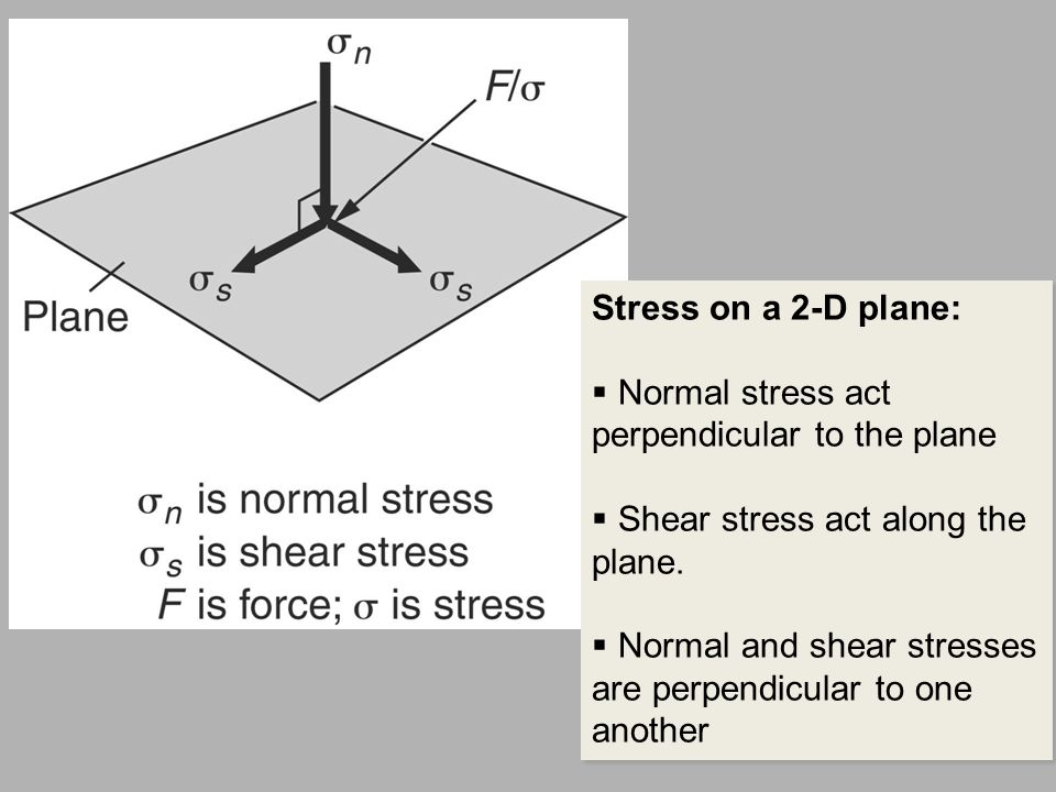 Stress on a 2-D plane: Normal stress act perpendicular to the plane. Shear stress act along the plane.