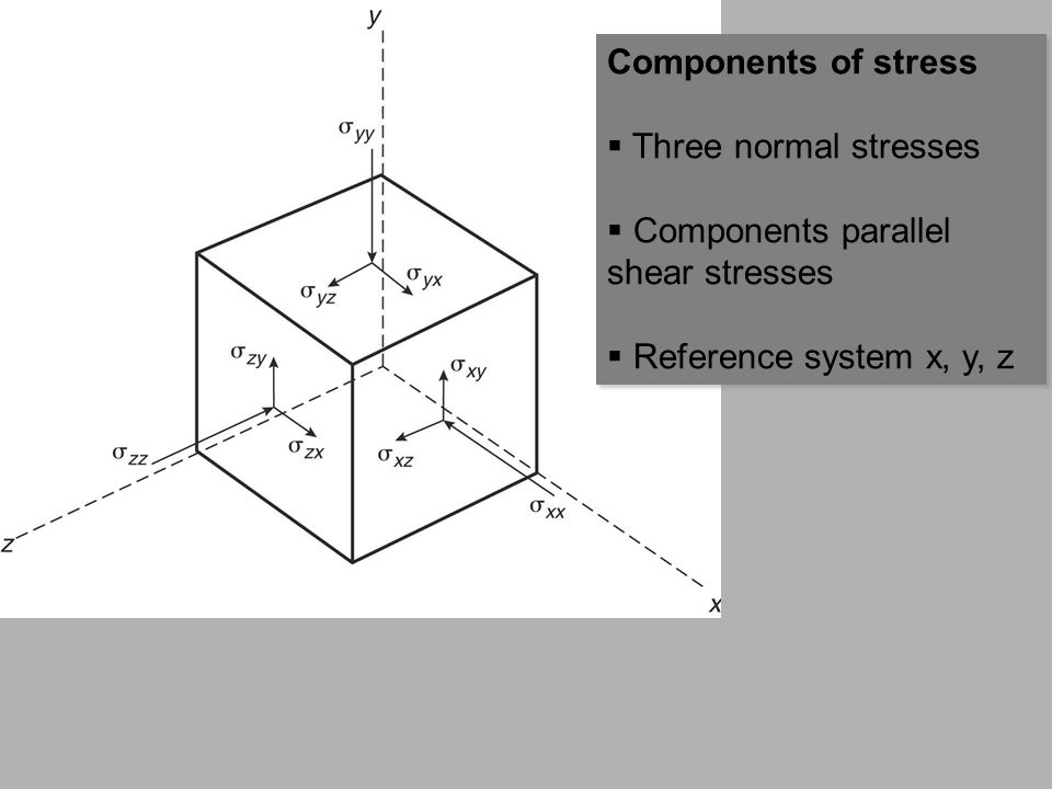 Components of stress Three normal stresses. Components parallel shear stresses.