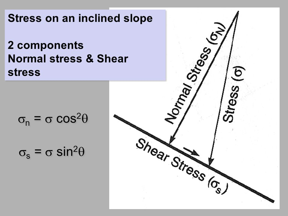 sn = s cos2q ss = s sin2q Stress on an inclined slope 2 components