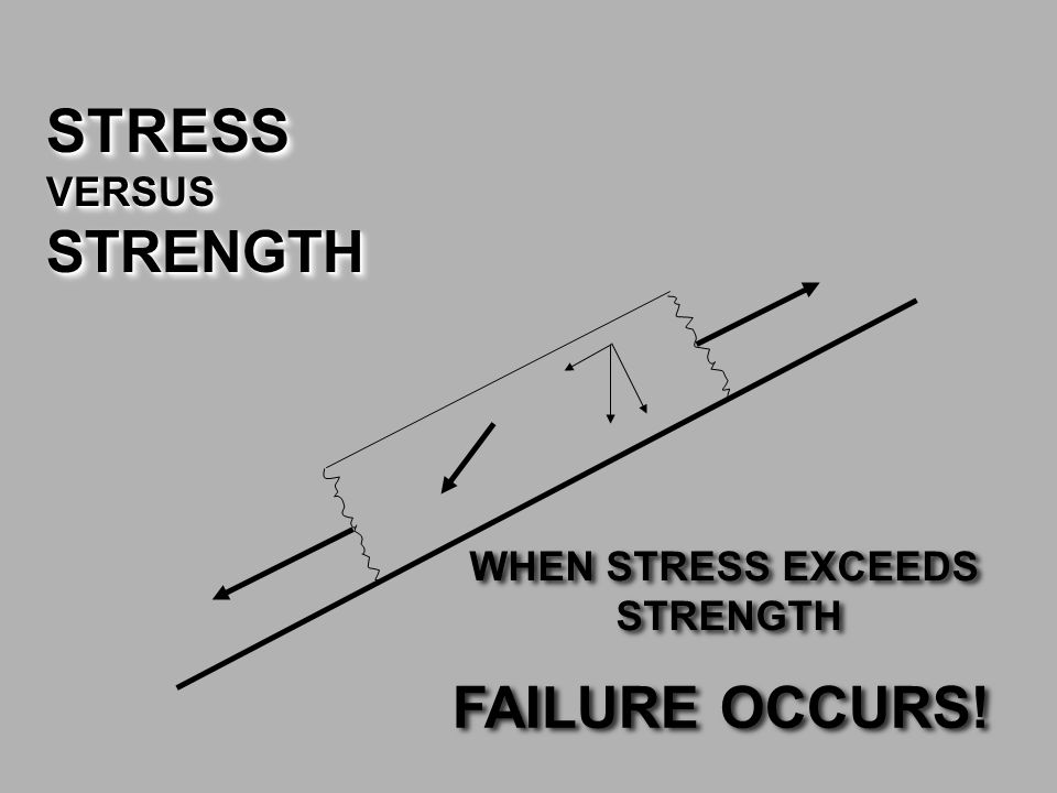 STRESS STRENGTH FAILURE OCCURS! VERSUS WHEN STRESS EXCEEDS STRENGTH