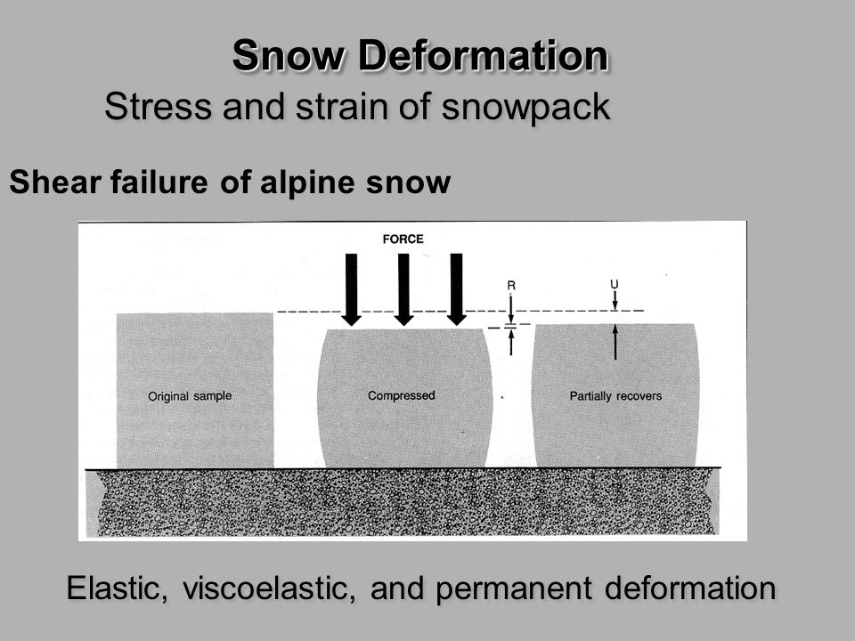 Stress and strain of snowpack