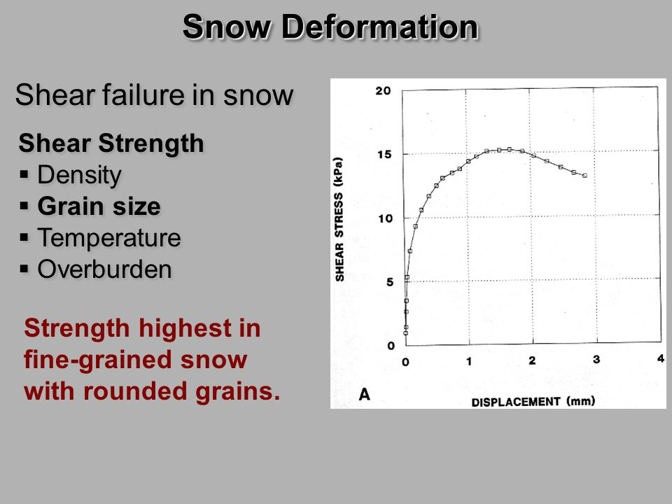 Snow Deformation Shear failure in snow Shear Strength Density