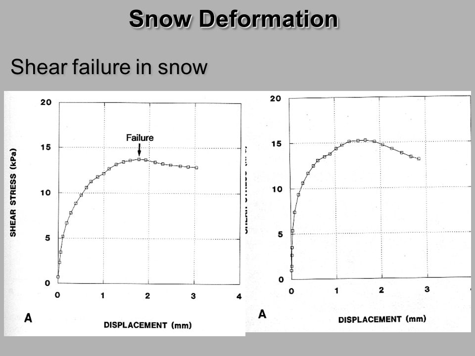 Snow Deformation Shear failure in snow