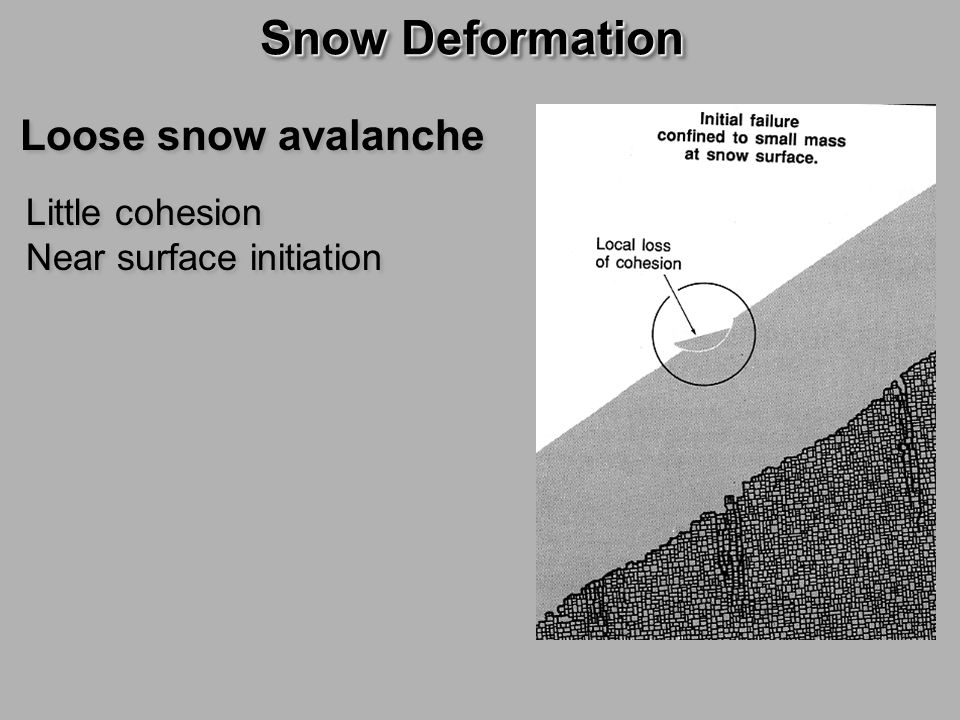 Snow Deformation Loose snow avalanche Little cohesion