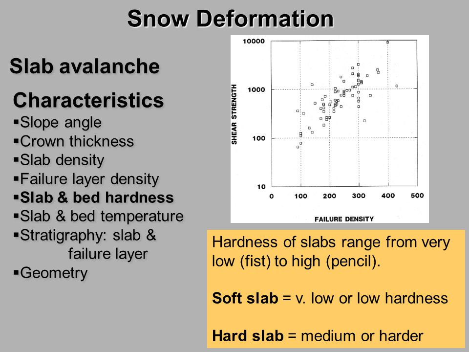 Snow Deformation Slab avalanche Characteristics Slope angle