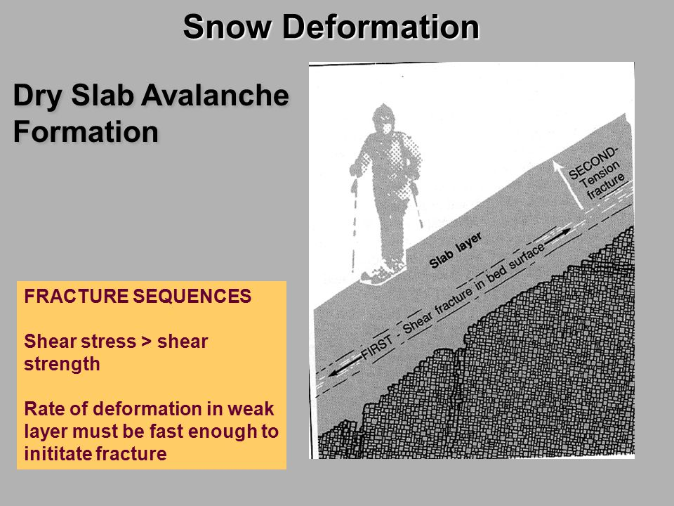 Snow Deformation Dry Slab Avalanche Formation FRACTURE SEQUENCES