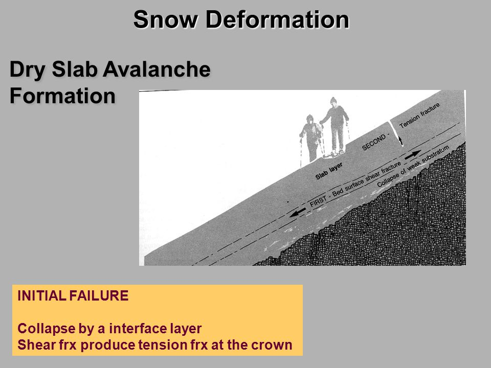 Snow Deformation Dry Slab Avalanche Formation INITIAL FAILURE