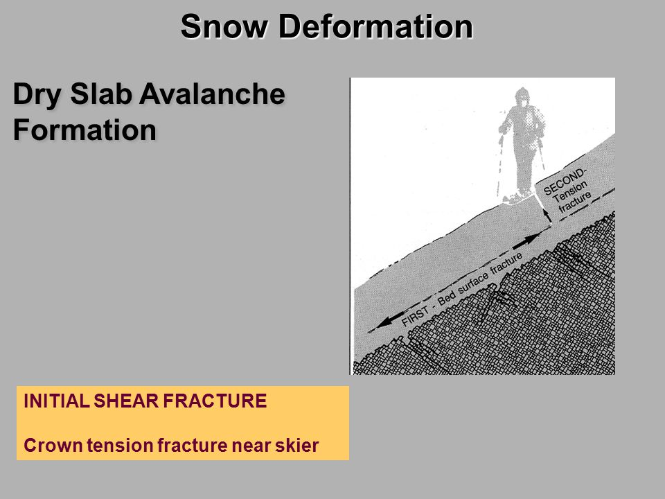 Snow Deformation Dry Slab Avalanche Formation INITIAL SHEAR FRACTURE