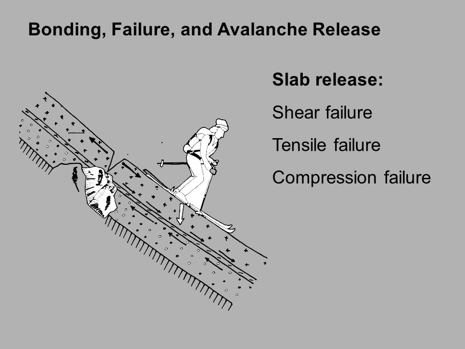 Bonding, Failure, and Avalanche Release