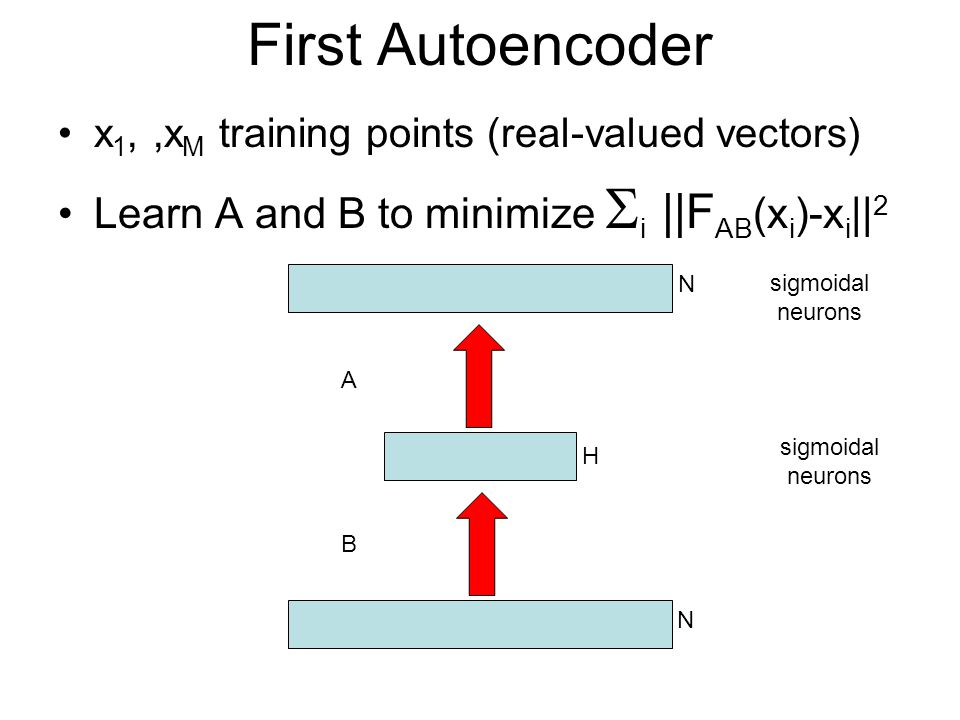 First Autoencoder Learn A and B to minimize i ||FAB(xi)-xi||2