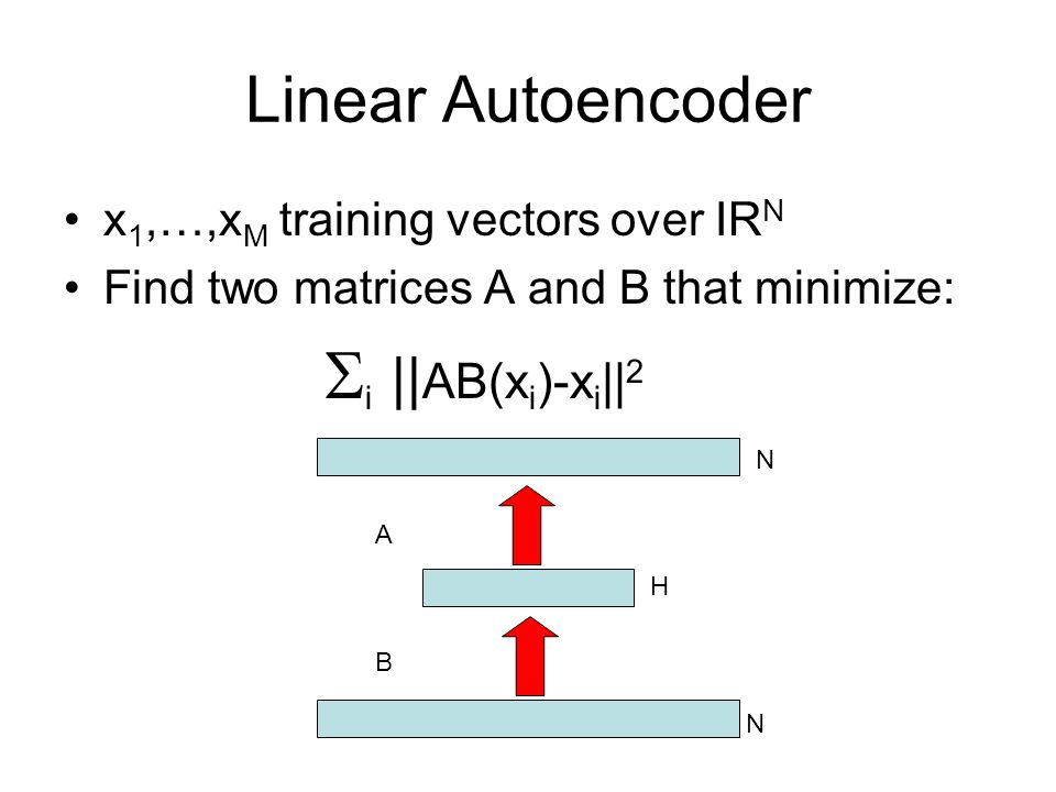 Linear Autoencoder x1,…,xM training vectors over IRN