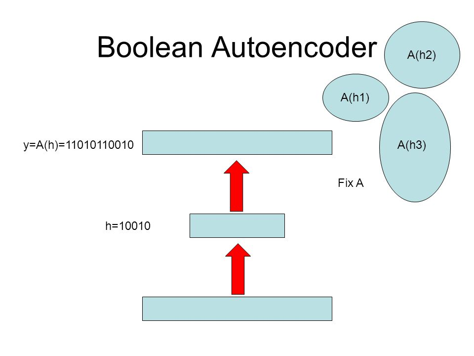 Boolean Autoencoder A(h2) A(h1) y=A(h)=11010110010 A(h3) Fix A h=10010