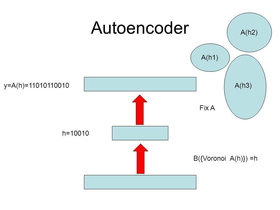 Autoencoder A(h2) A(h1) y=A(h)=11010110010 A(h3) Fix A h=10010