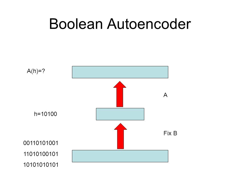 Boolean Autoencoder A(h)= A h=10100 Fix B 00110101001 11010100101