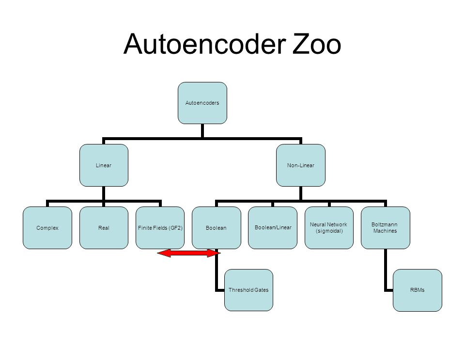 Autoencoder Zoo THE POWER OF CLUSTERING!!!!!NOT ONLY CLUSTERING INSIDE AUTOENCODERS, BUT CLUSTERING OUTSIDE.