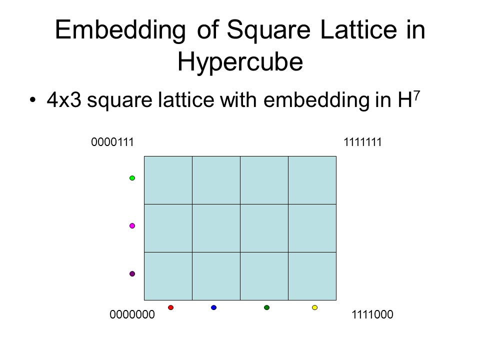 Embedding of Square Lattice in Hypercube