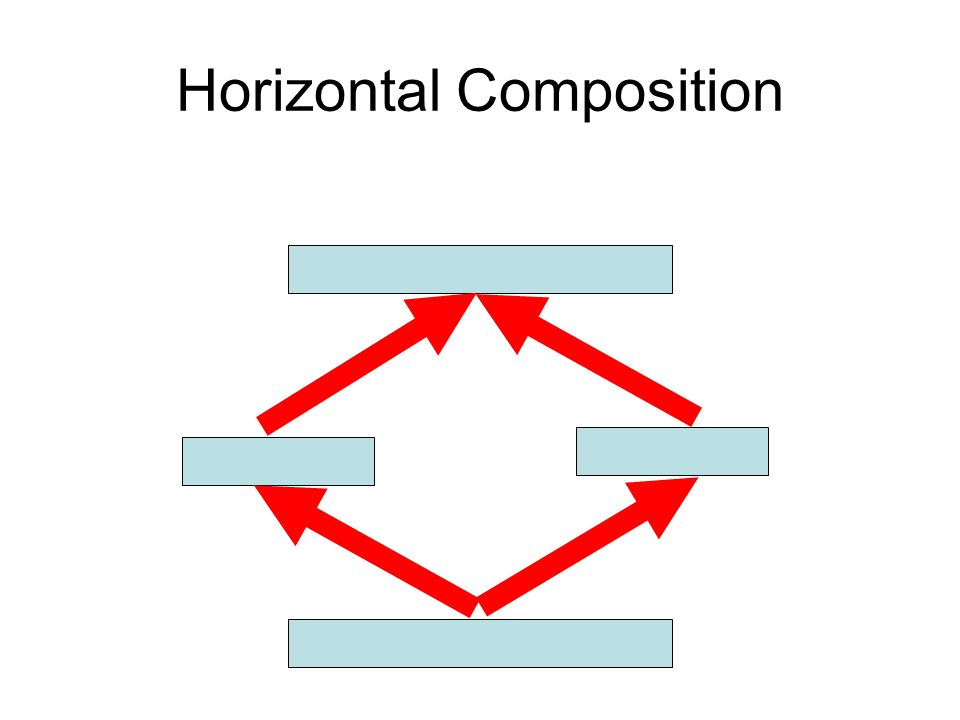 Horizontal Composition
