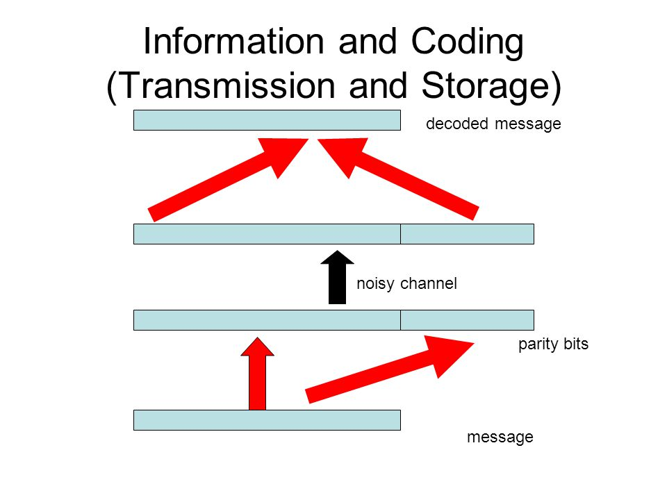 Information and Coding (Transmission and Storage)