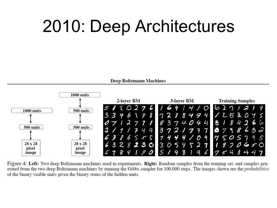 2010: Deep Architectures