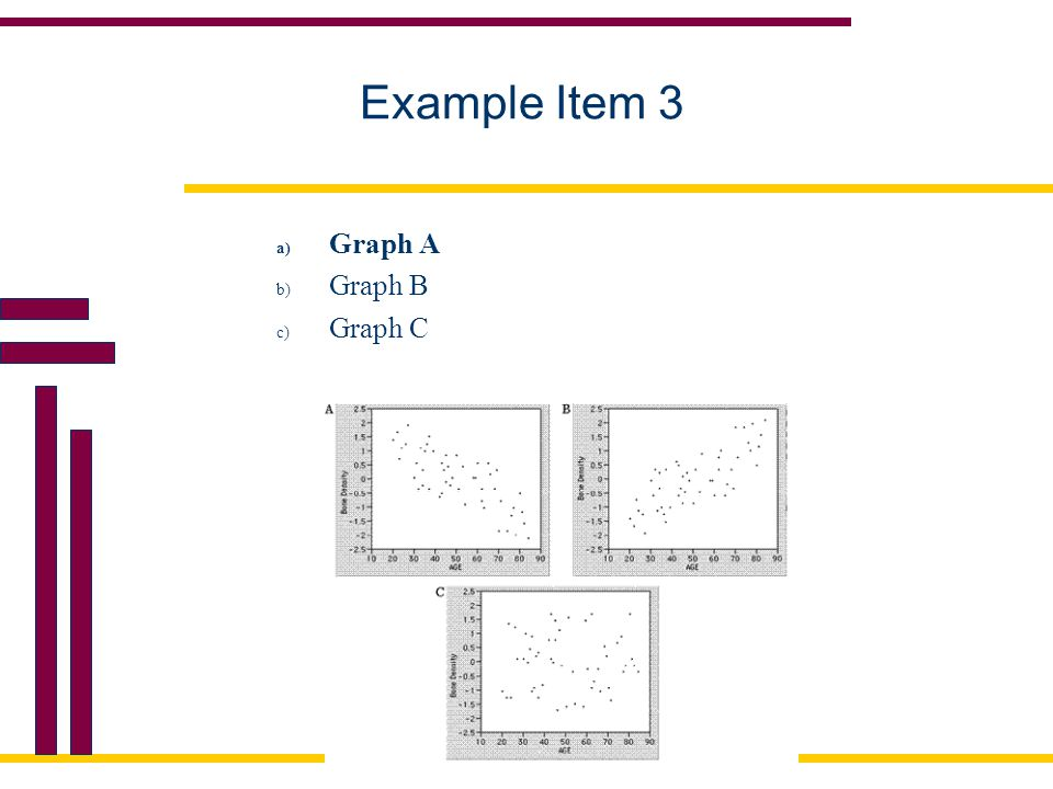 Example Item 3 Graph A Graph B Graph C