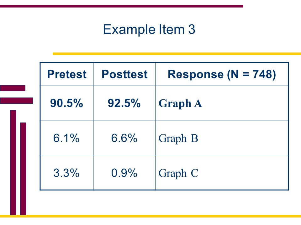 Example Item 3 Pretest Posttest Response (N = 748) 90.5% 92.5% Graph A