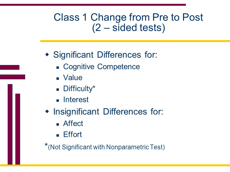 Class 1 Change from Pre to Post (2 – sided tests)