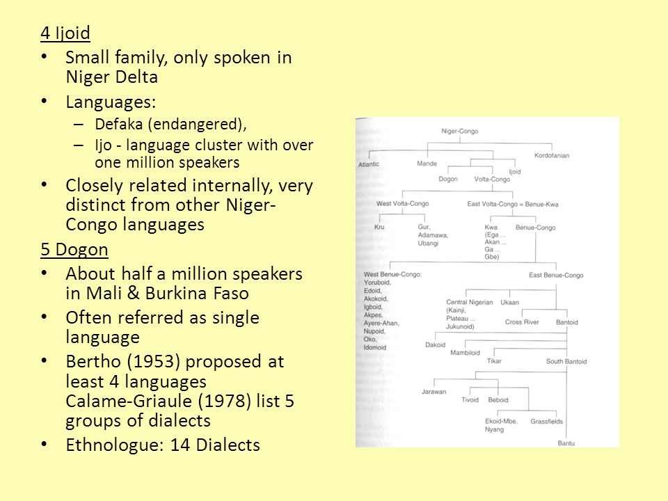 Small family, only spoken in Niger Delta Languages: