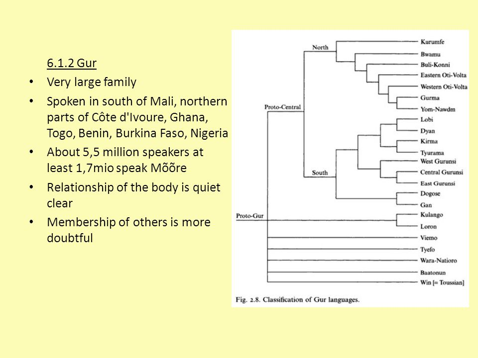 6.1.2 Gur Very large family. Spoken in south of Mali, northern parts of Côte d Ivoure, Ghana, Togo, Benin, Burkina Faso, Nigeria.
