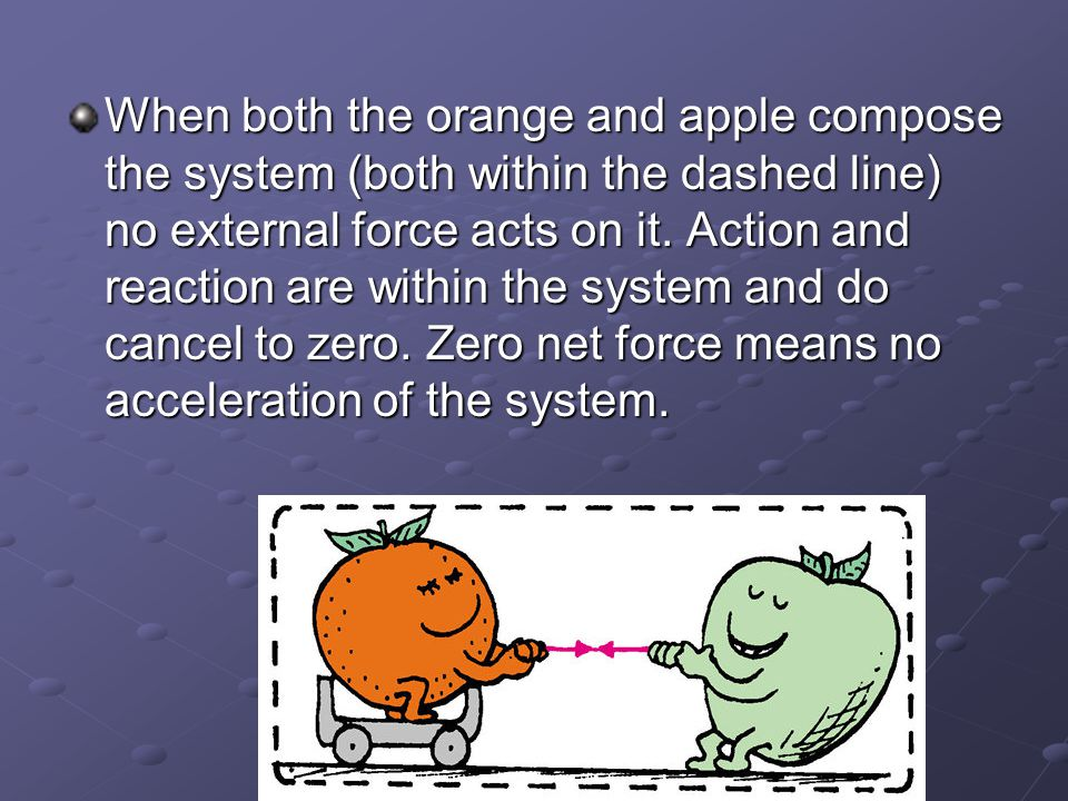 When both the orange and apple compose the system (both within the dashed line) no external force acts on it.