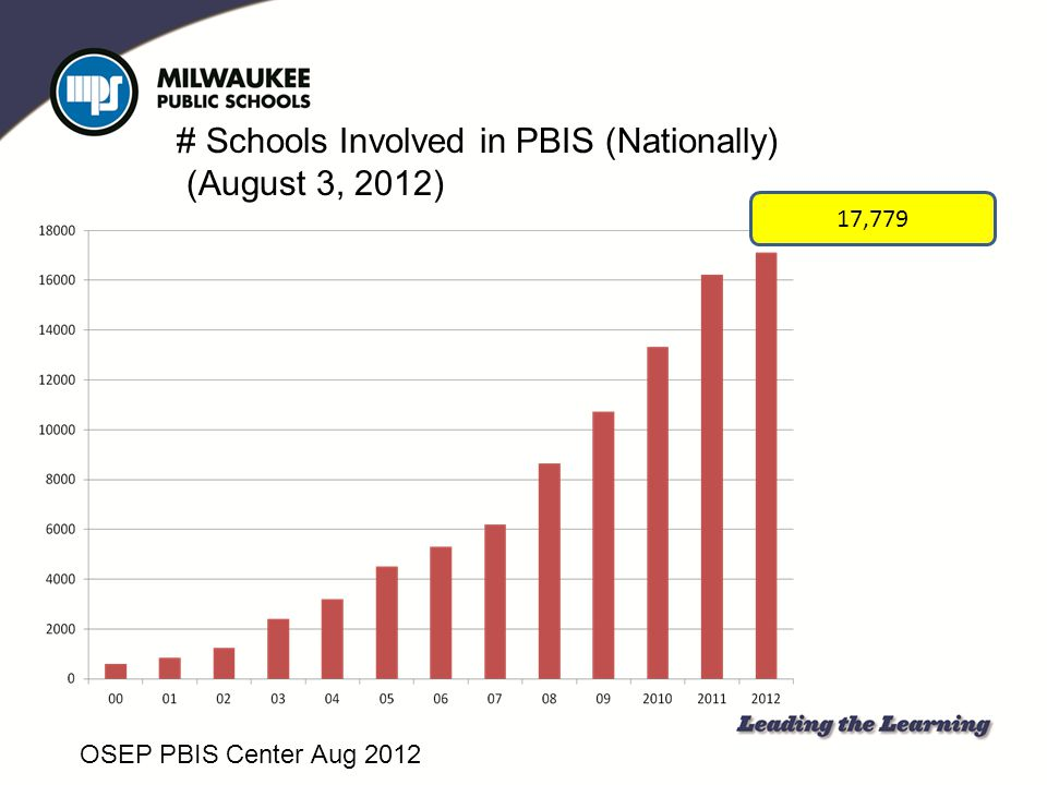 # Schools Involved in PBIS (Nationally) (August 3, 2012)
