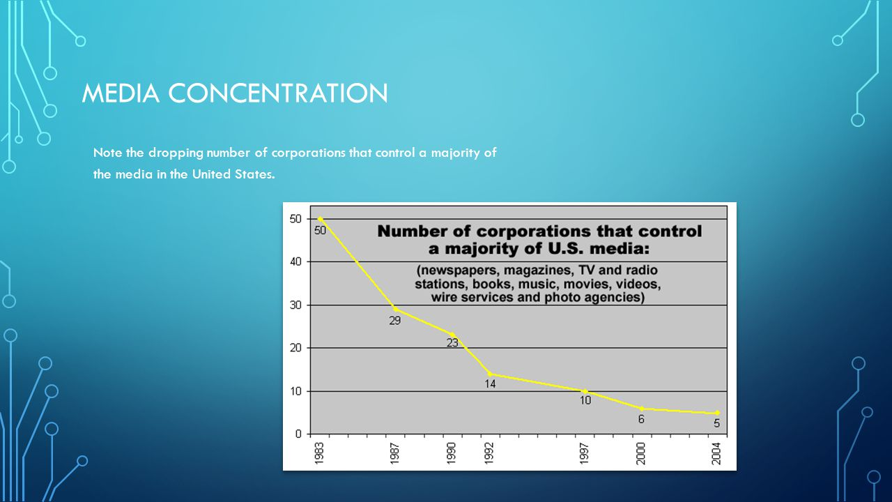 Media Concentration Note the dropping number of corporations that control a majority of the media in the United States.