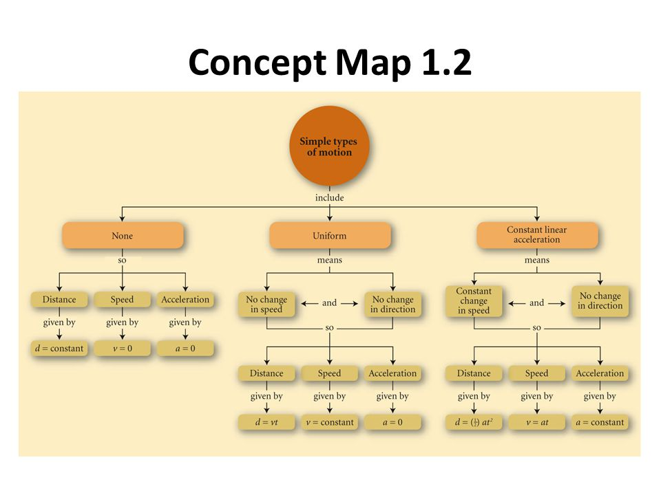 Concept Map 1.2