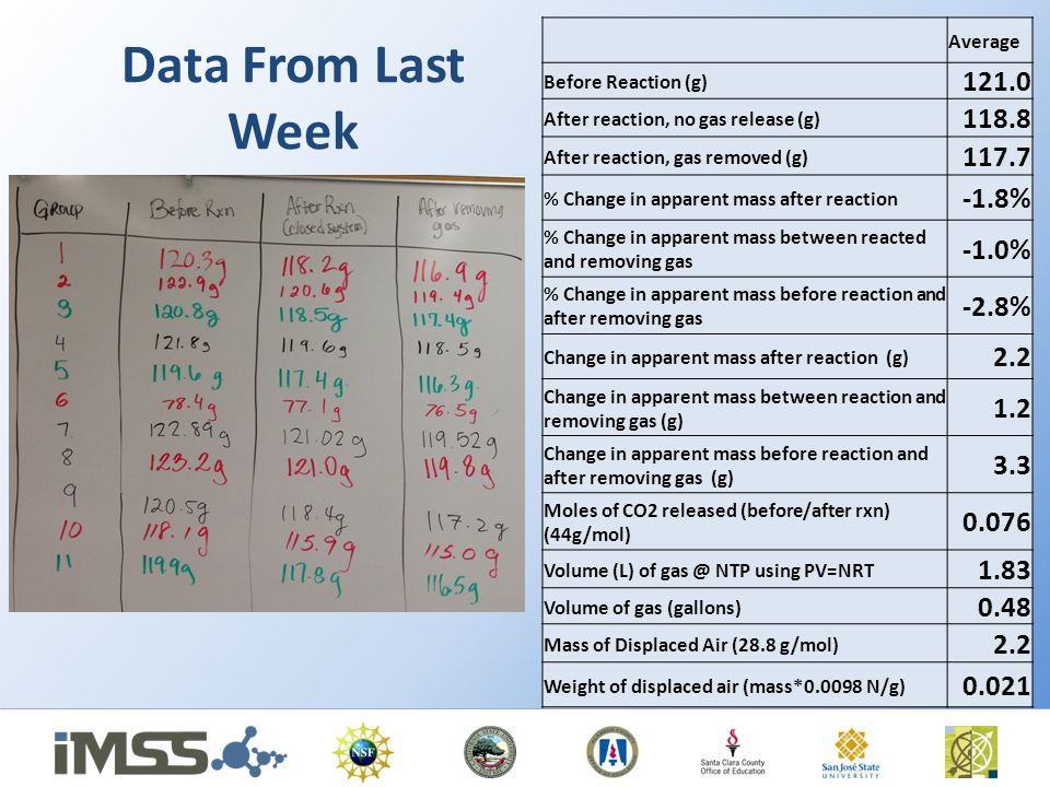 Data From Last Week 121.0 118.8 117.7 -1.8% -1.0% -2.8% 2.2 1.2 3.3