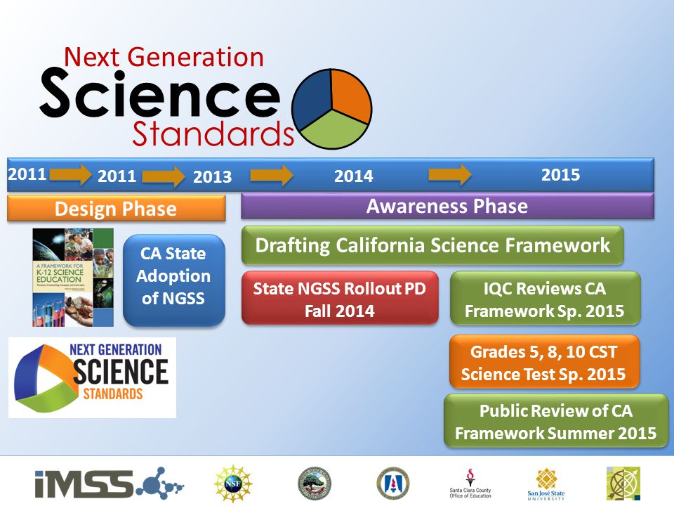 Science Standards Next Generation Awareness Phase Design Phase