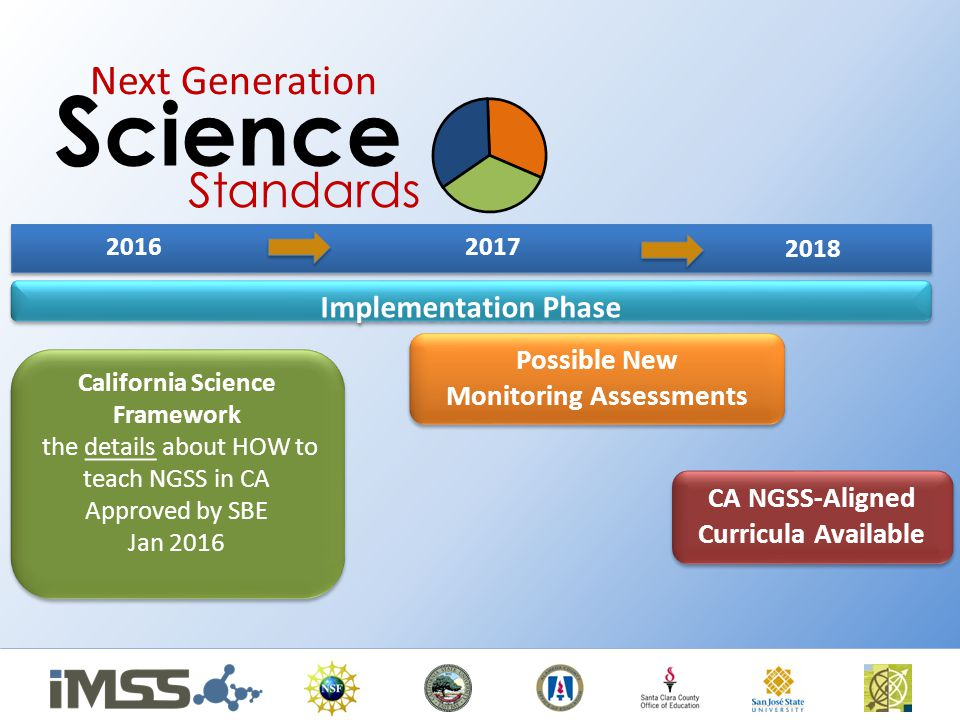 Science Standards Next Generation Implementation Phase Possible New