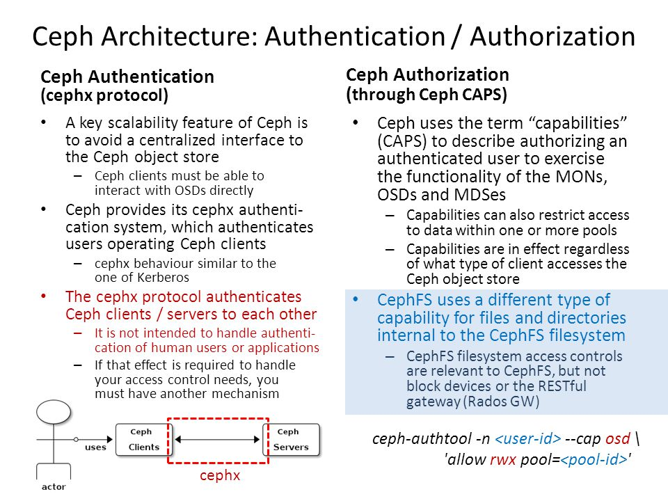Ceph Architecture: Authentication / Authorization