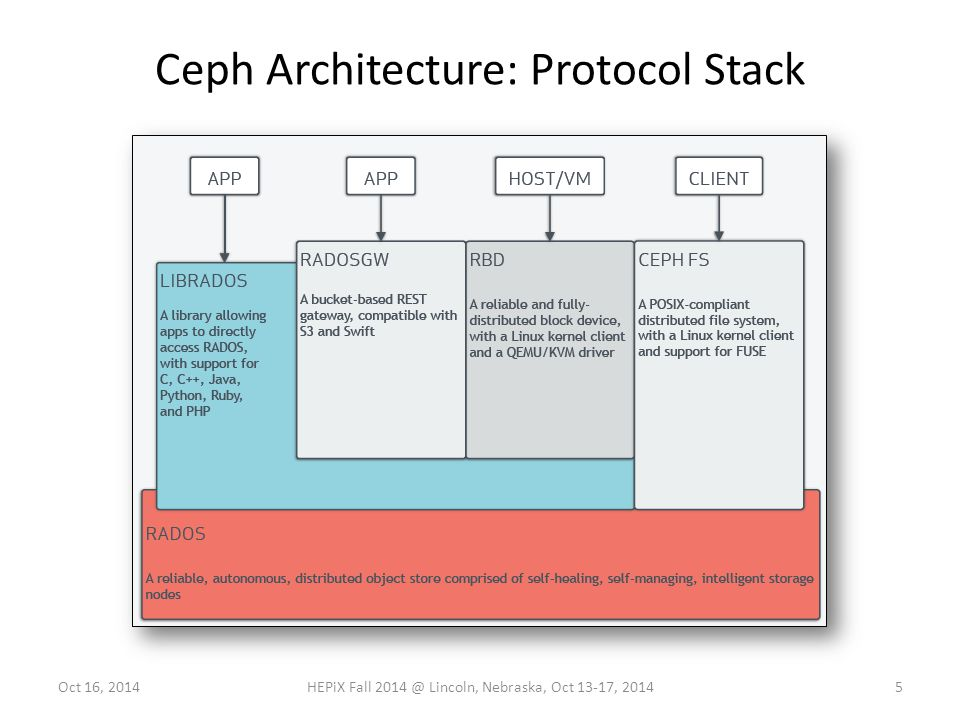 Ceph Architecture: Protocol Stack