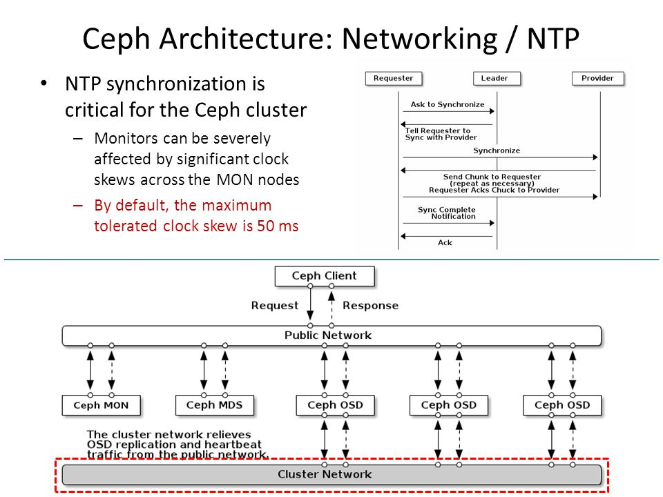 Ceph Architecture: Networking / NTP