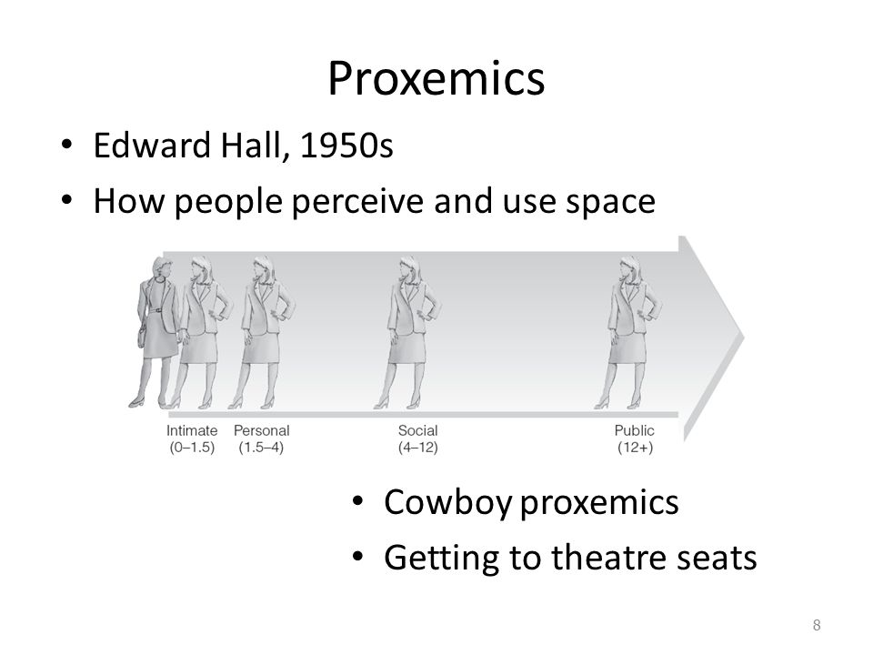 Proxemics Edward Hall, 1950s How people perceive and use space