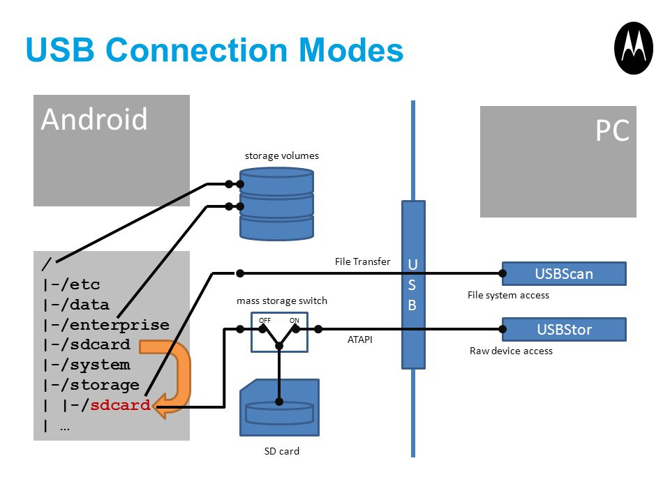 USB Connection Modes Android PC USB / |-/etc |-/data |-/enterprise