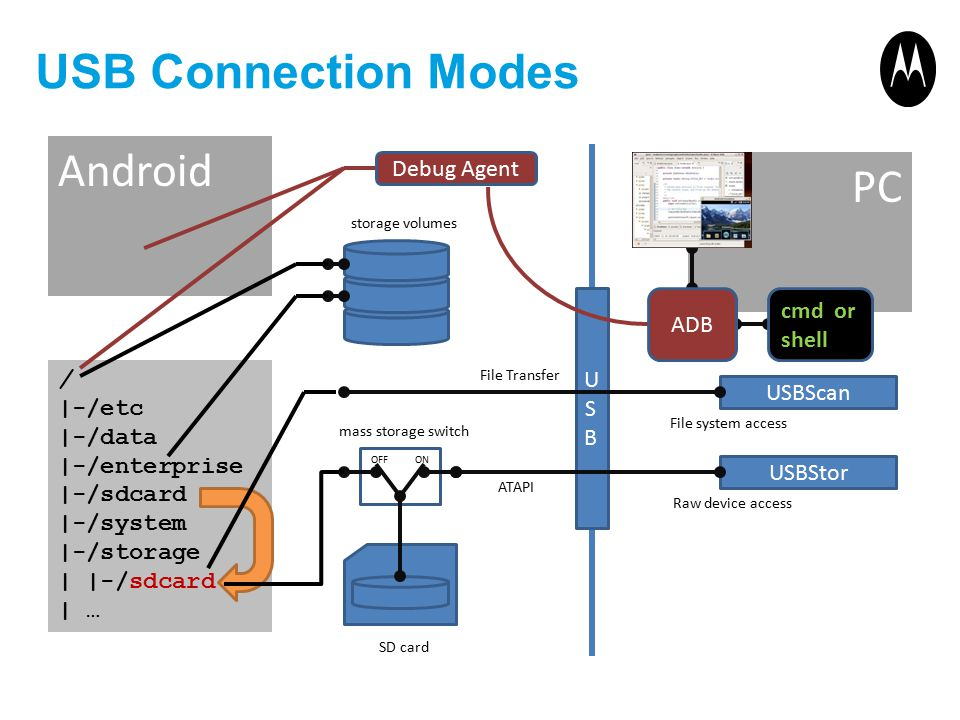 USB Connection Modes Android PC Debug Agent USB ADB cmd or shell /