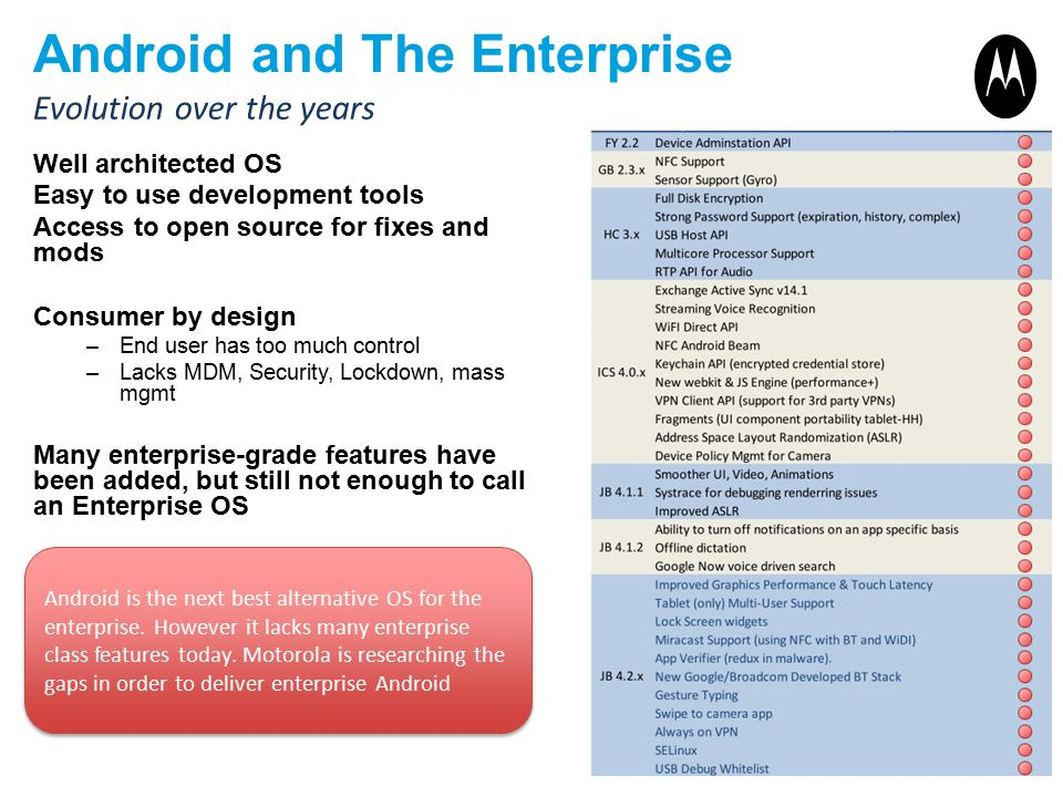 Android and The Enterprise